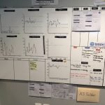 Lean Daily Management board